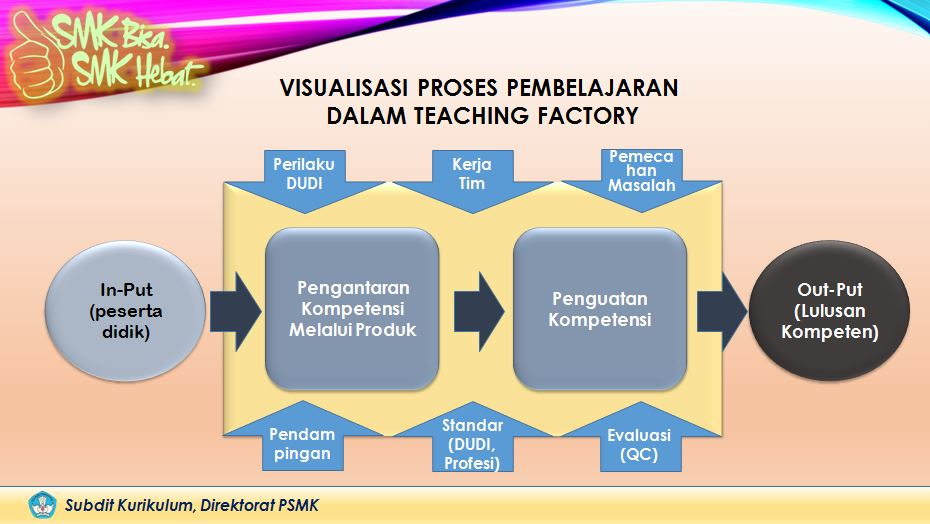 Proses Pembelajaran Tefa