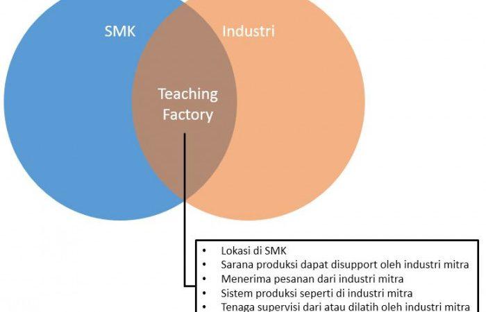 konsep teaching factory smk